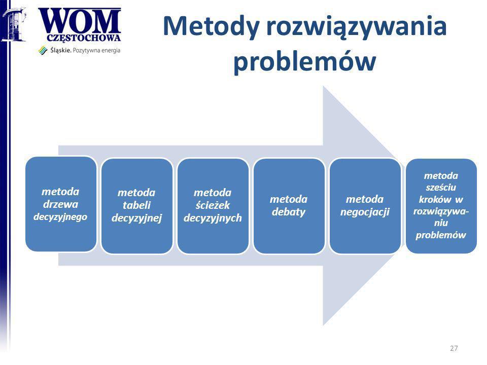 Metody rozwiązywania problemów