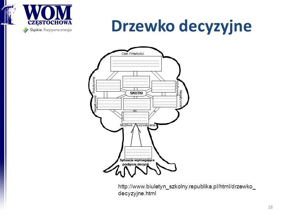 Drzewko decyzyjne http://www.biuletyn_szkolny.republika.pl/html/drzewko_decyzyjne.html
