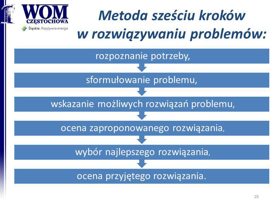 Metoda sześciu kroków w rozwiązywaniu problemów:
