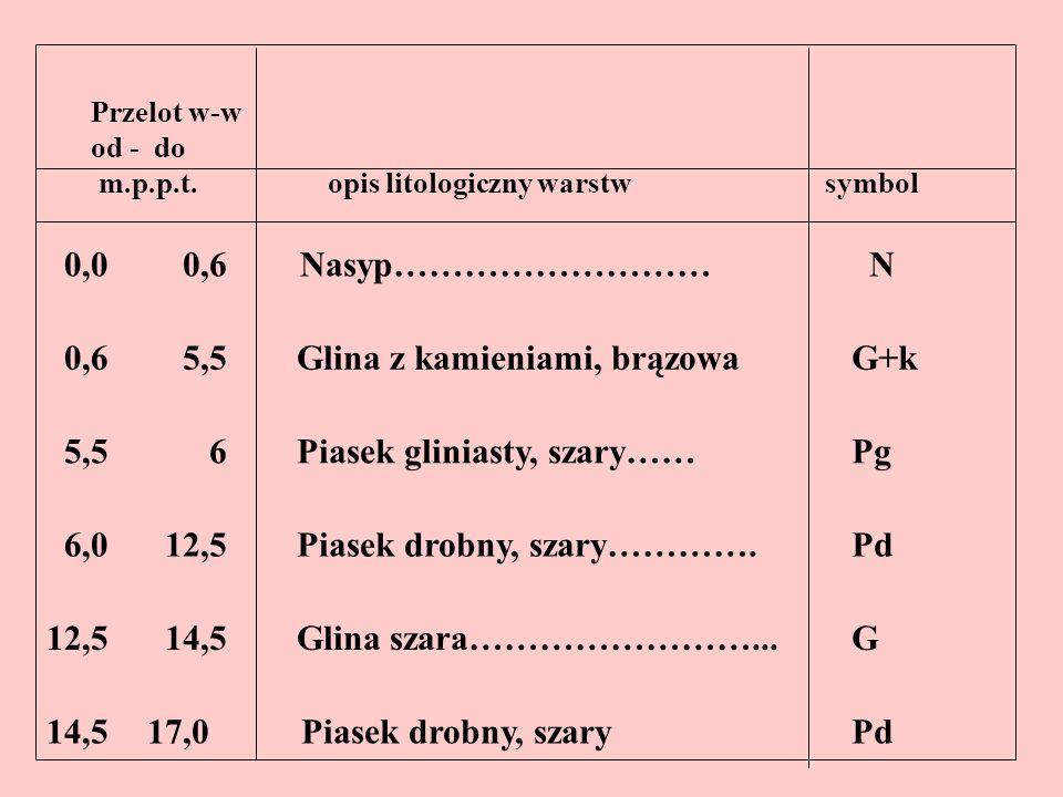 Przelot w-w od - do m.p.p.t. opis litologiczny warstw symbol