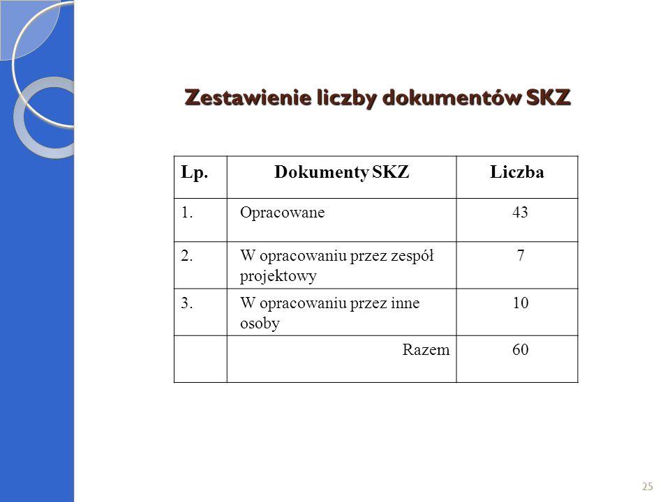 Zestawienie liczby dokumentów SKZ