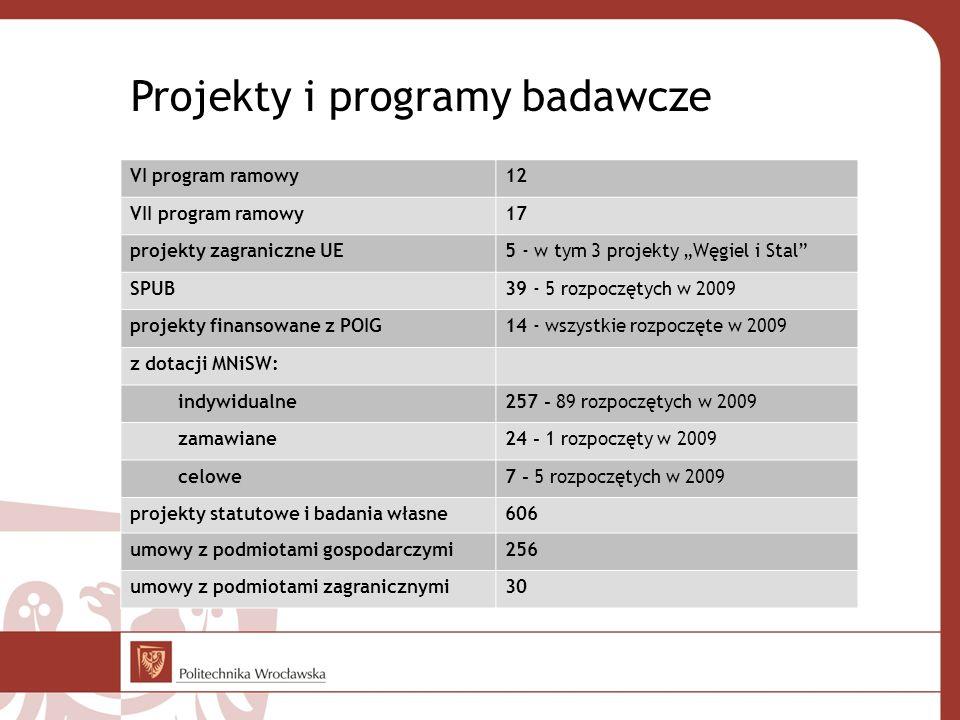 Projekty i programy badawcze