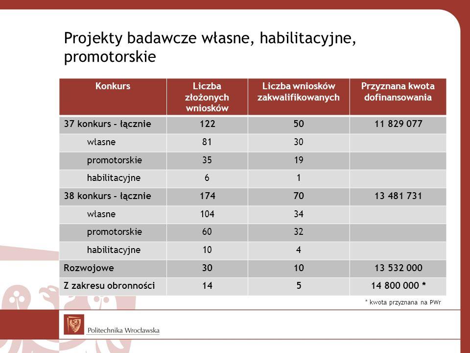 Projekty badawcze własne, habilitacyjne, promotorskie