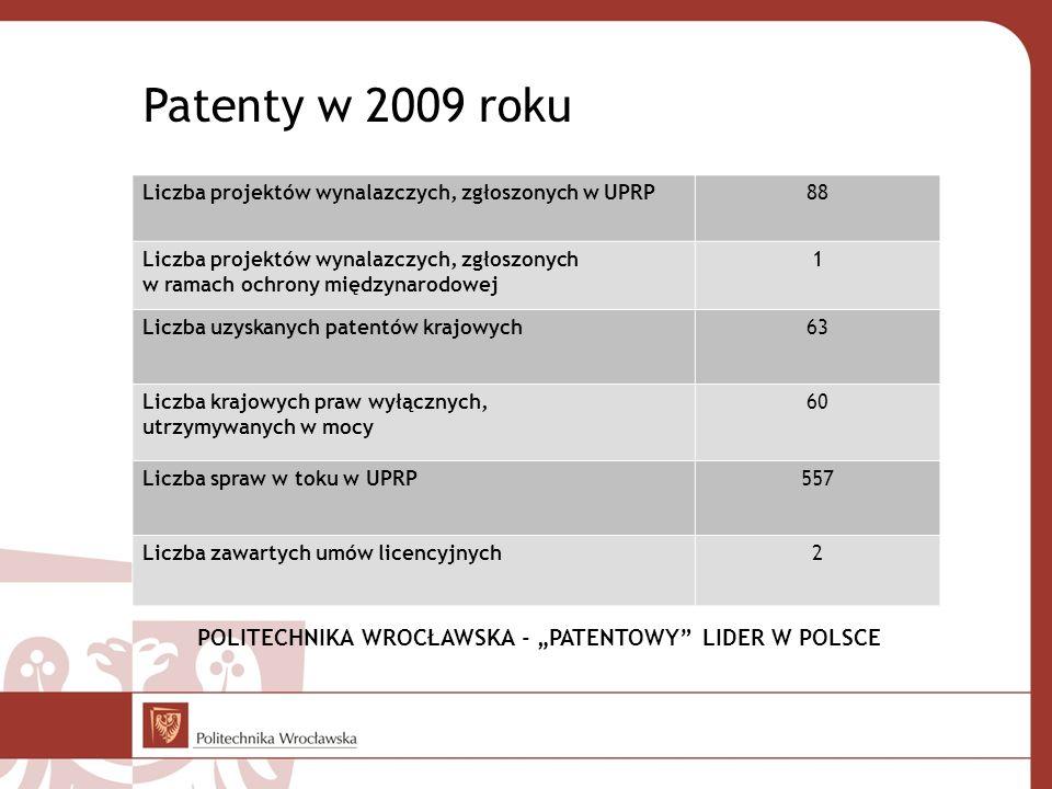 Patenty w 2009 roku Liczba projektów wynalazczych, zgłoszonych w UPRP. 88.