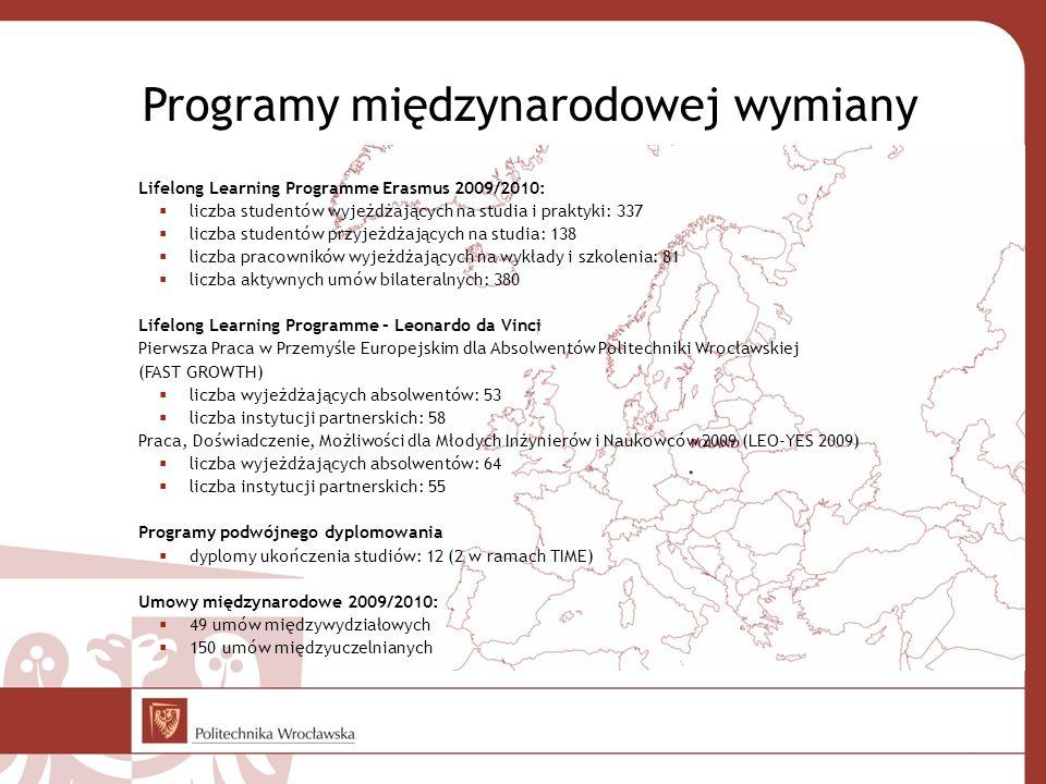 Programy międzynarodowej wymiany
