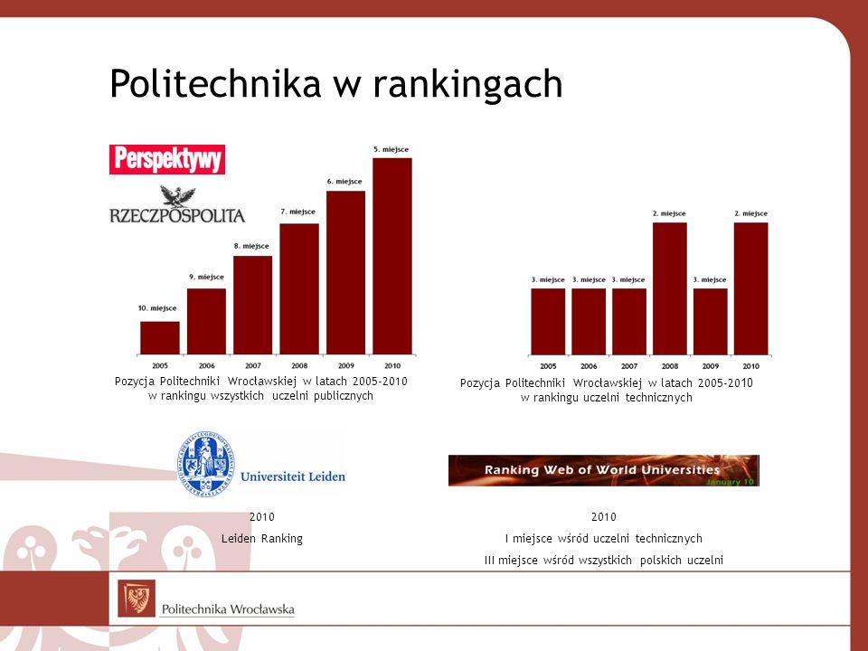 Politechnika w rankingach
