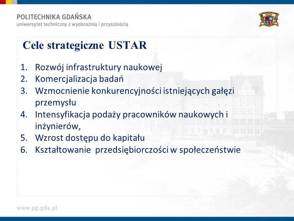 Cele strategiczne USTAR