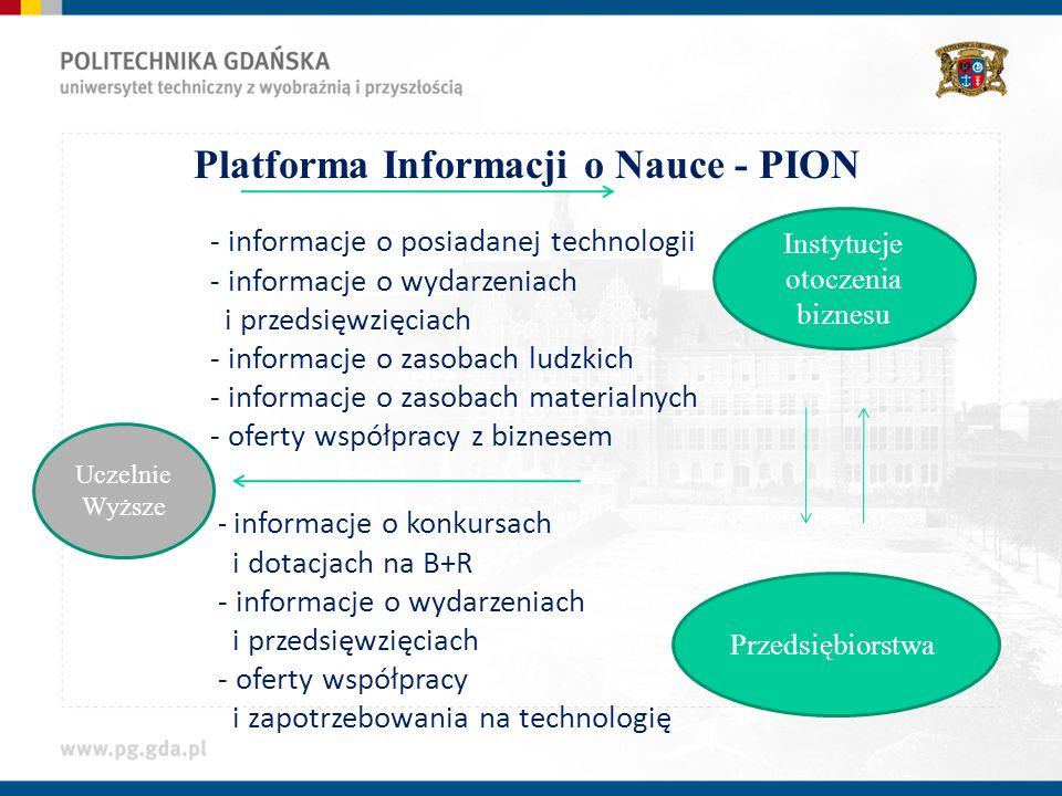 Platforma Informacji o Nauce - PION