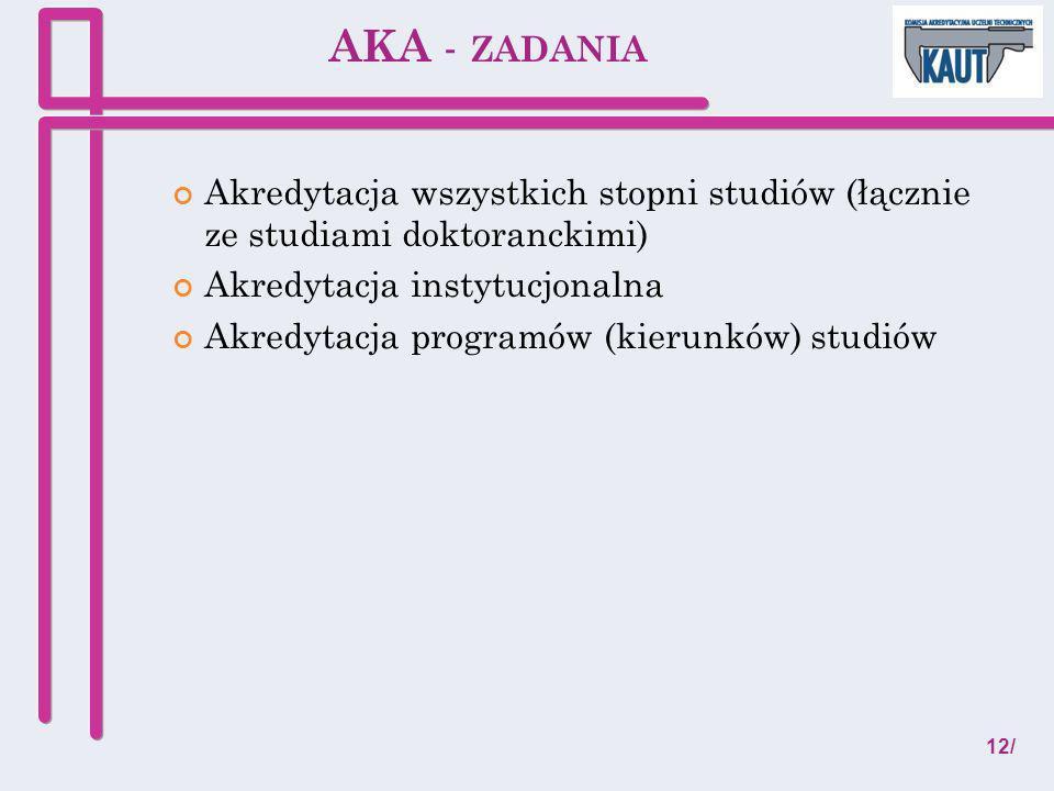 AKA - zadania Akredytacja wszystkich stopni studiów (łącznie ze studiami doktoranckimi) Akredytacja instytucjonalna.