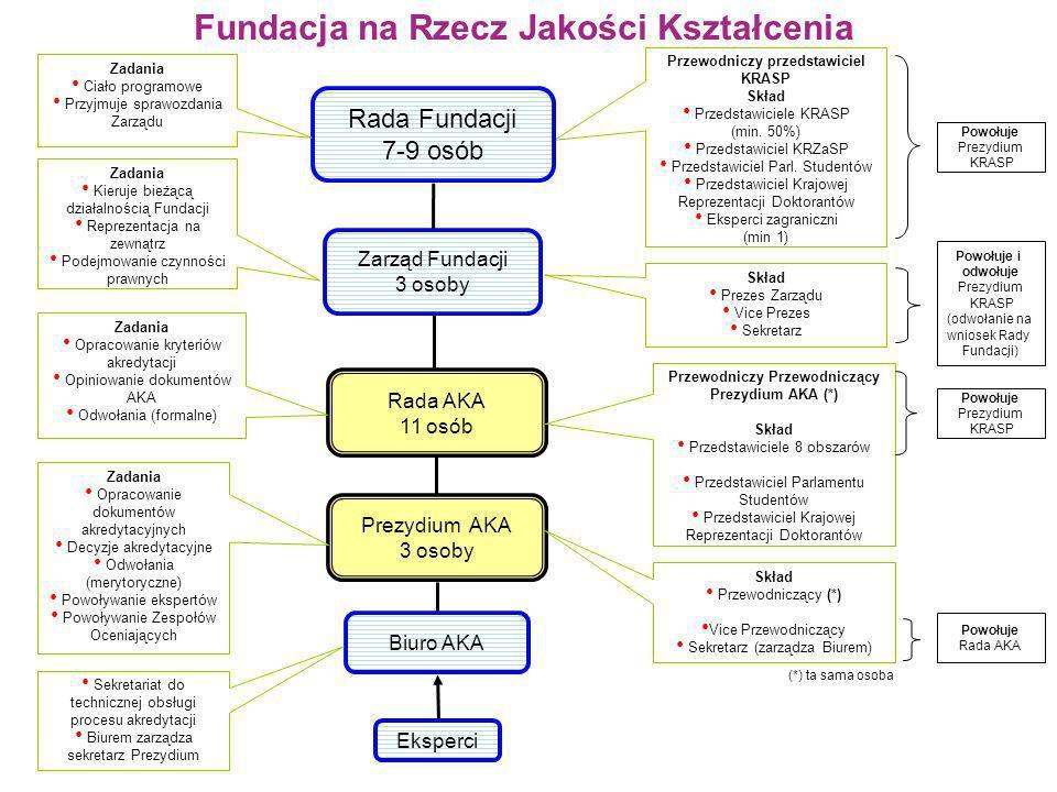 Fundacja na Rzecz Jakości Kształcenia