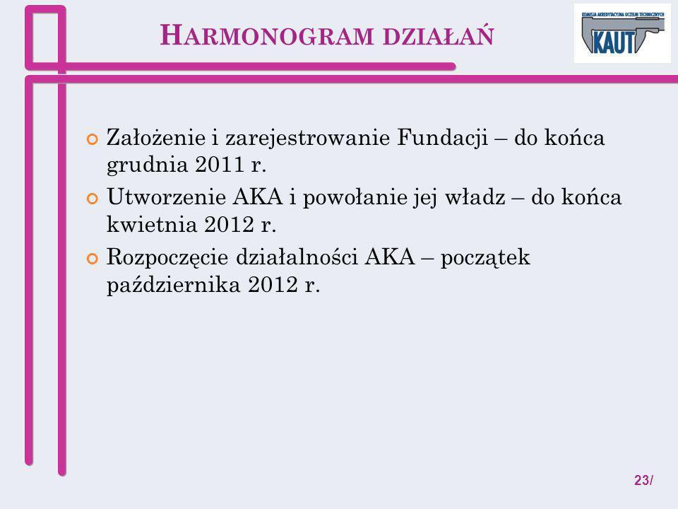 Harmonogram działań Założenie i zarejestrowanie Fundacji – do końca grudnia 2011 r.