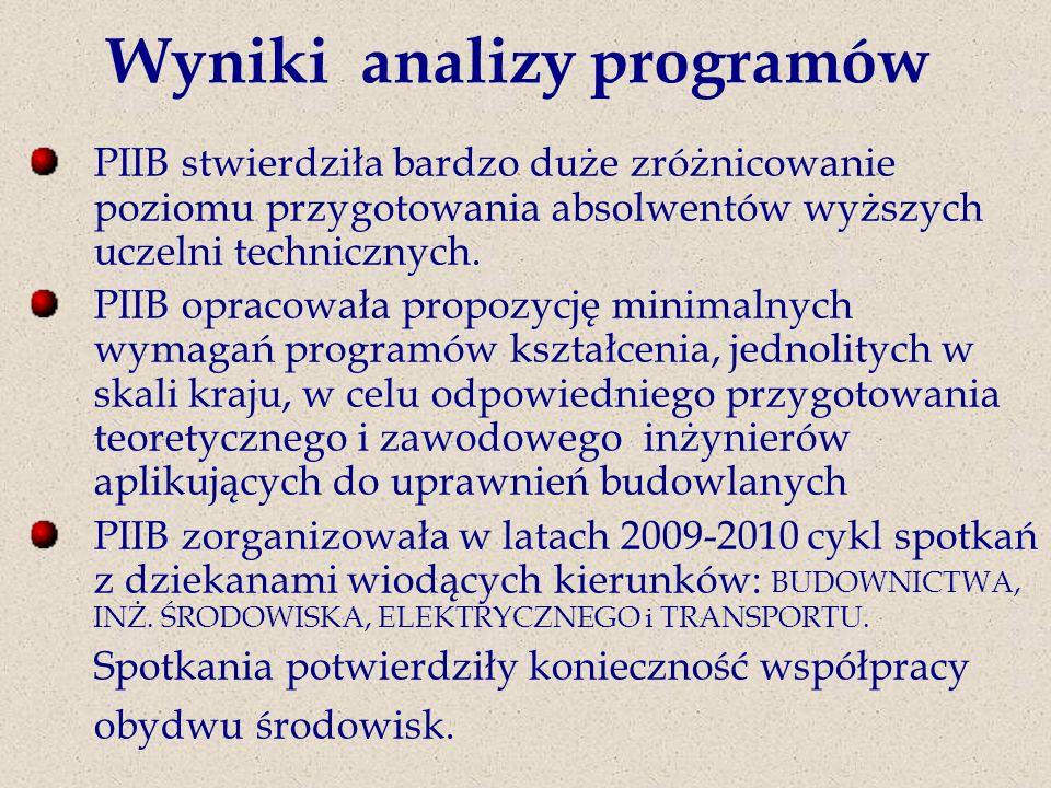 Wyniki analizy programów