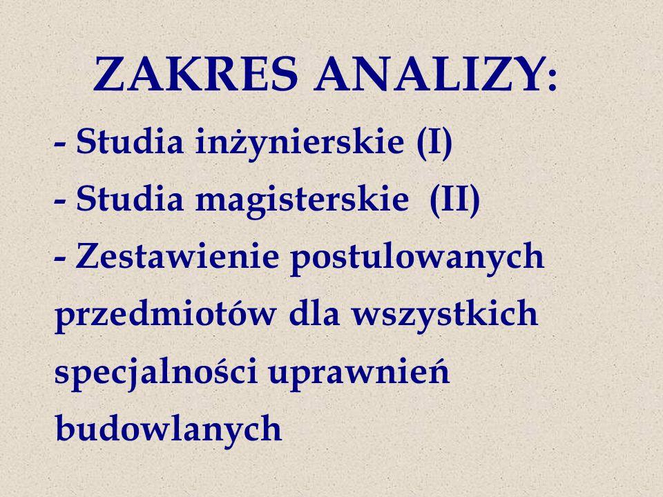 ZAKRES ANALIZY: - Studia inżynierskie (I) - Studia magisterskie (II) - Zestawienie postulowanych przedmiotów dla wszystkich specjalności uprawnień budowlanych