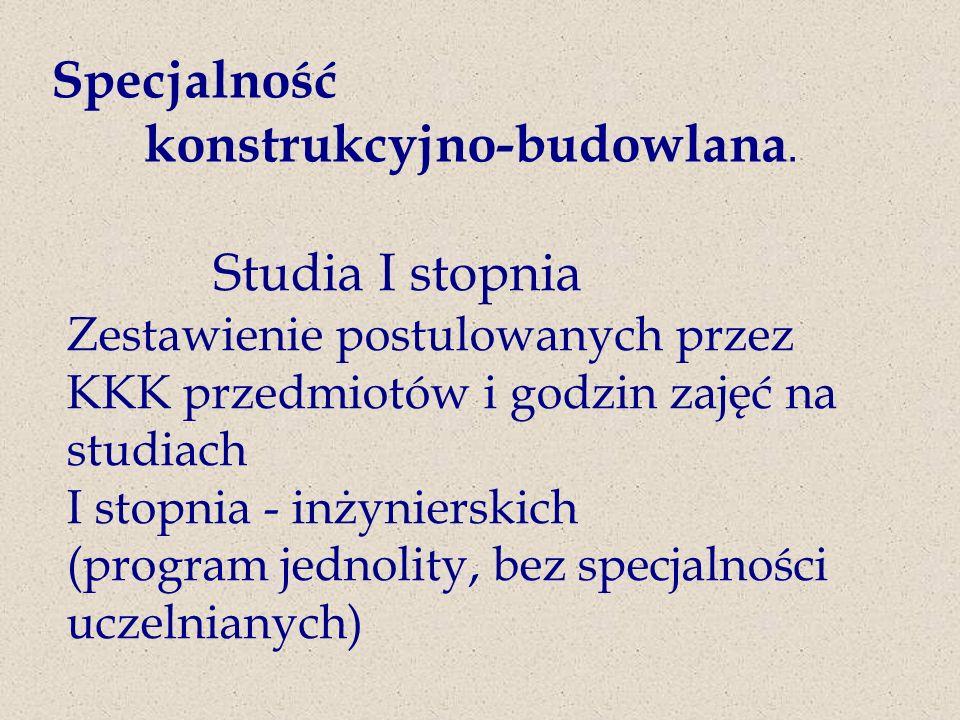 Specjalność konstrukcyjno-budowlana.