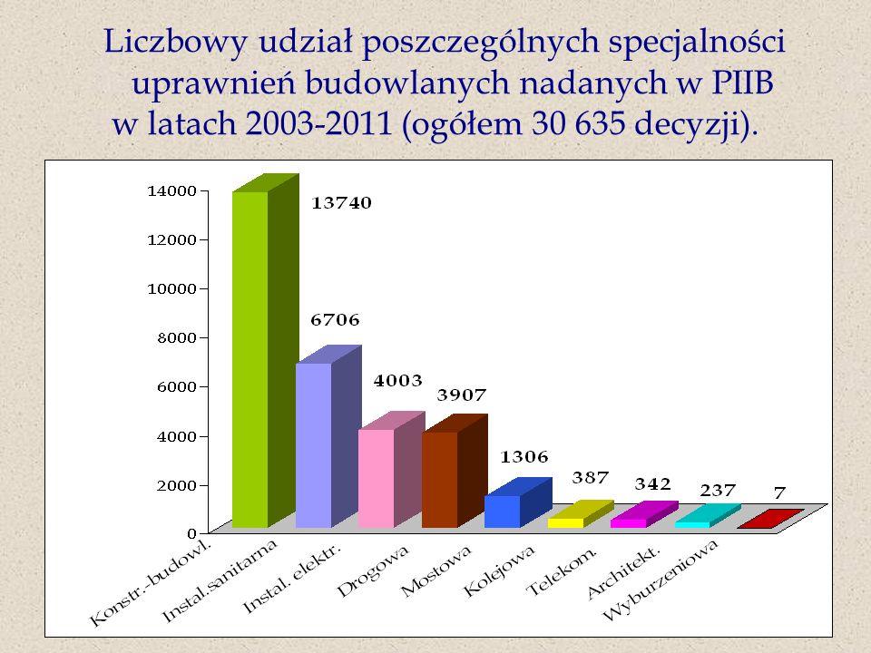 w latach 2003-2011 (ogółem 30 635 decyzji).