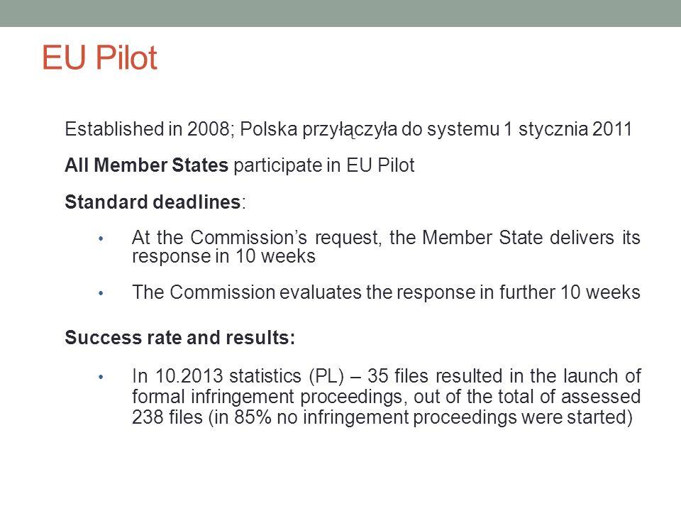 EU Pilot Established in 2008; Polska przyłączyła do systemu 1 stycznia 2011. All Member States participate in EU Pilot.