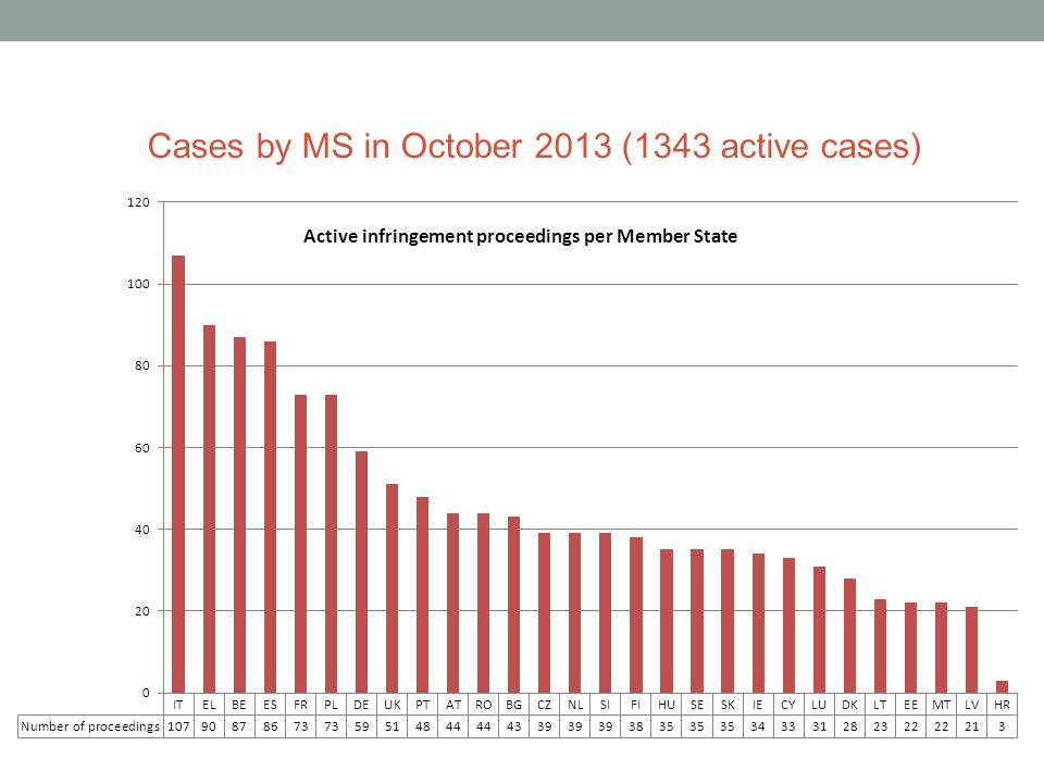 Cases by MS in October 2013 (1343 active cases)