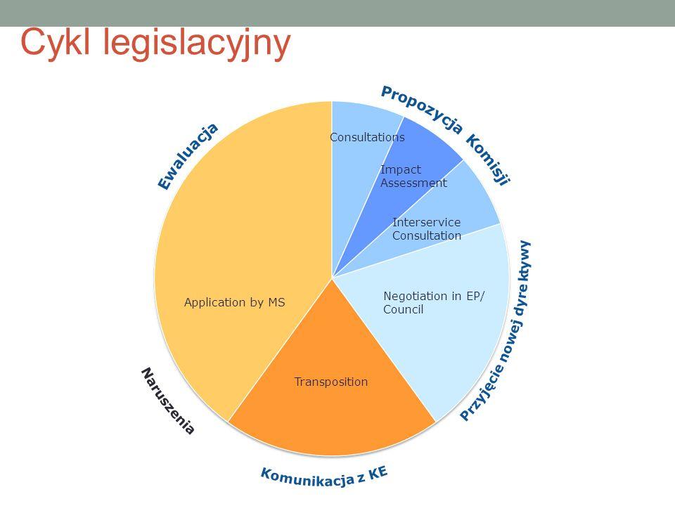 Cykl legislacyjny Naruszenia Komunikacja z KE Przyjęcie nowej dyrektywy.