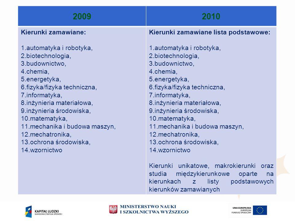 2009 2010 Kierunki zamawiane: automatyka i robotyka, biotechnologia,