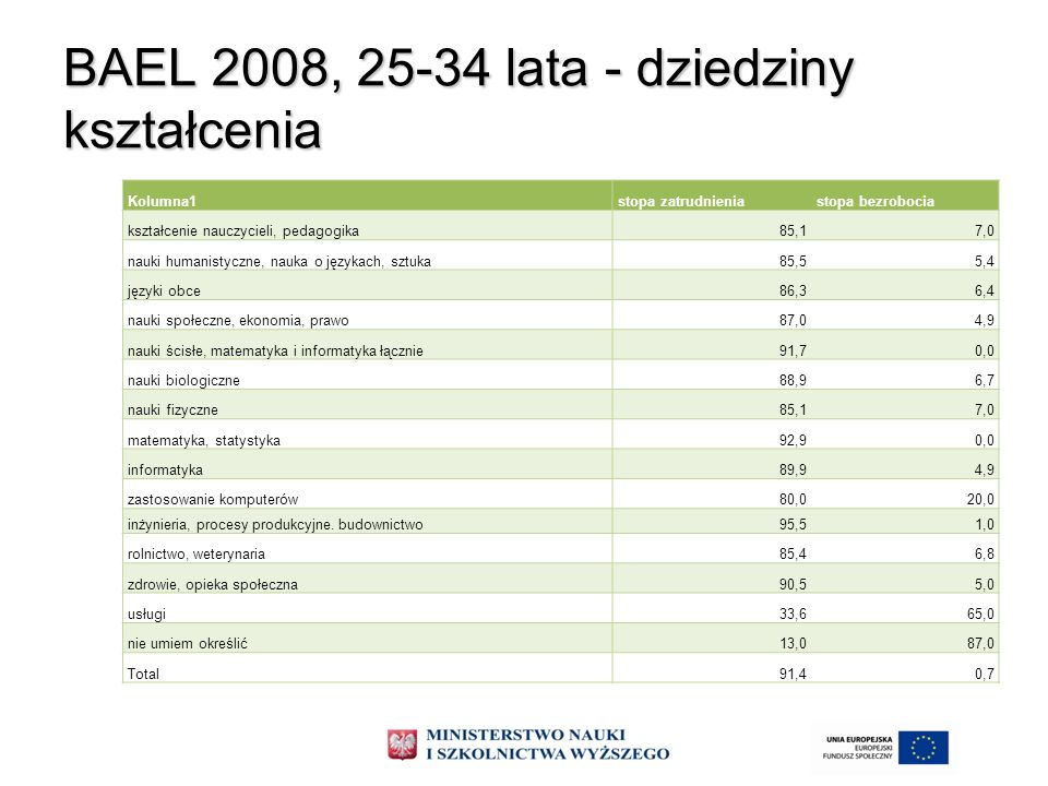 BAEL 2008, 25-34 lata - dziedziny kształcenia