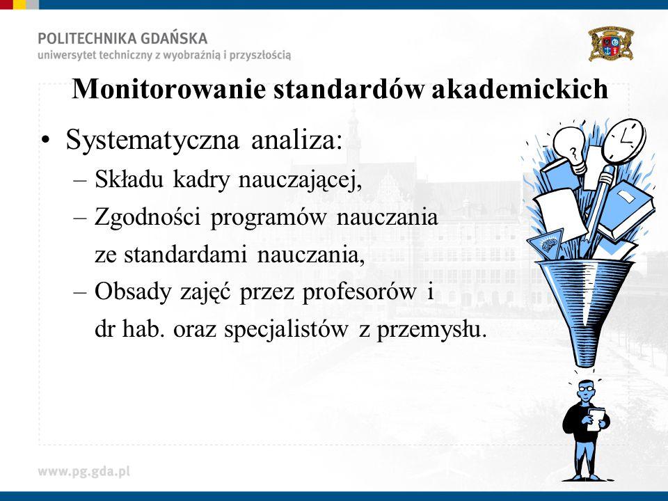 Monitorowanie standardów akademickich