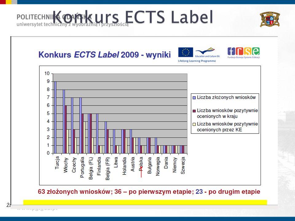 Źródło: http://ekspercibolonscy. org. pl/sites/ekspercibolonscy. org