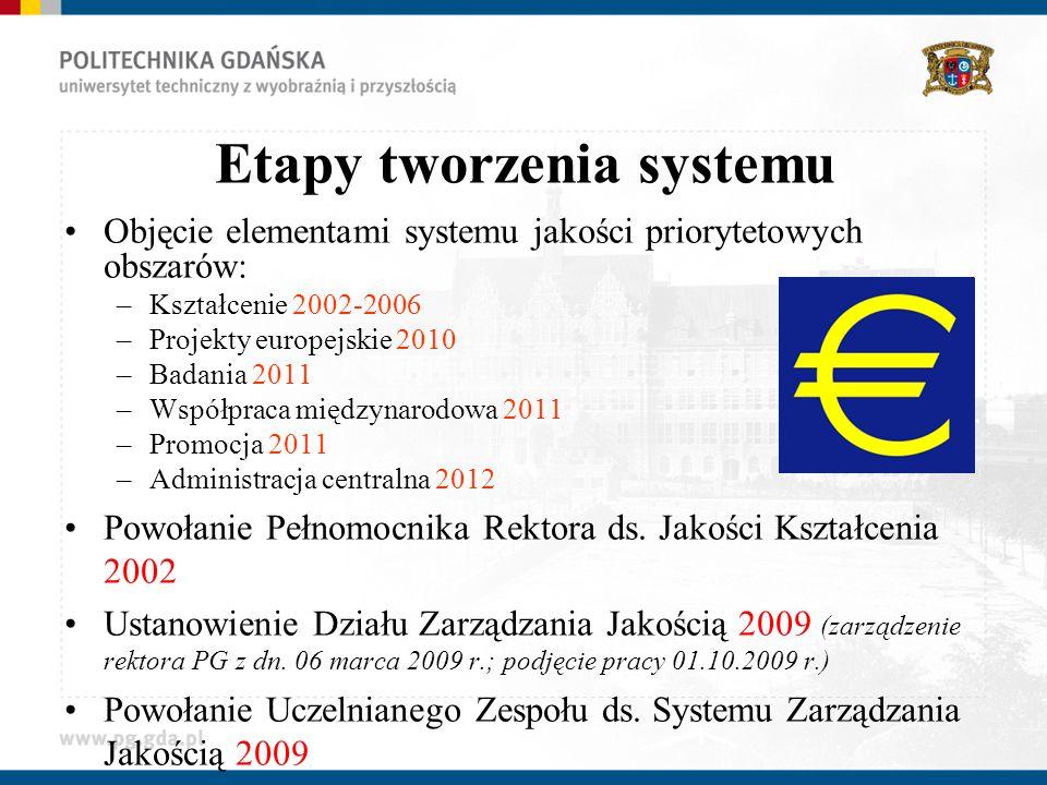 Etapy tworzenia systemu