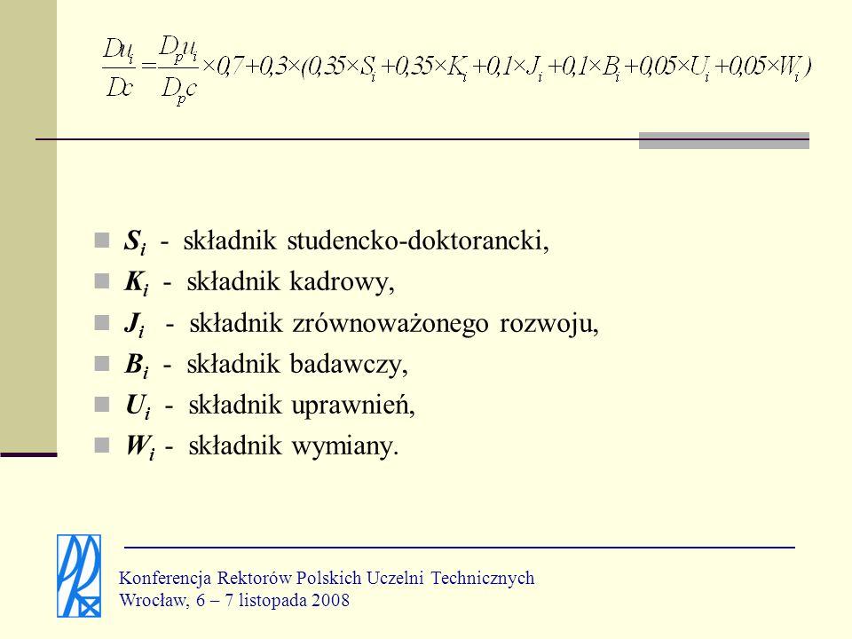 Si - składnik studencko-doktorancki, Ki - składnik kadrowy,