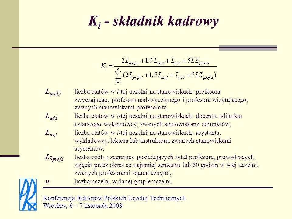 Ki - składnik kadrowy