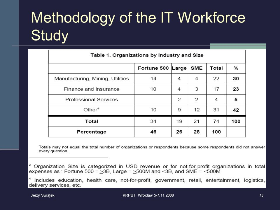 Methodology of the IT Workforce Study
