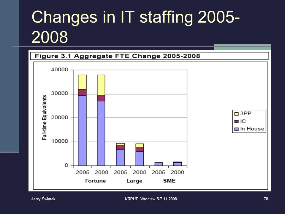Changes in IT staffing 2005-2008