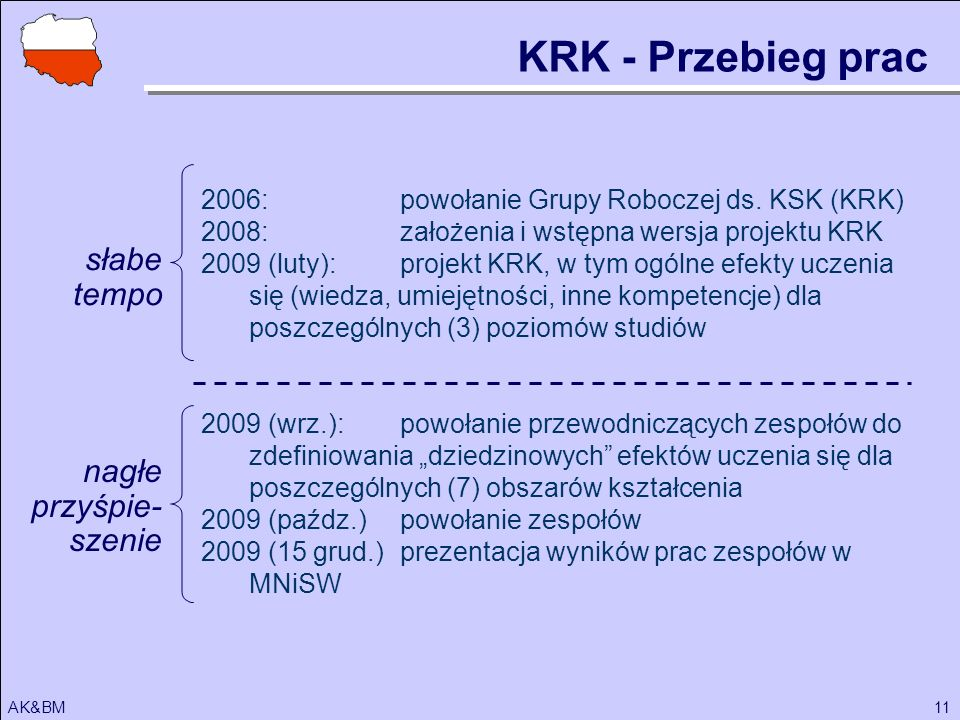 KRK - Przebieg prac słabe tempo nagłe przyśpie-szenie