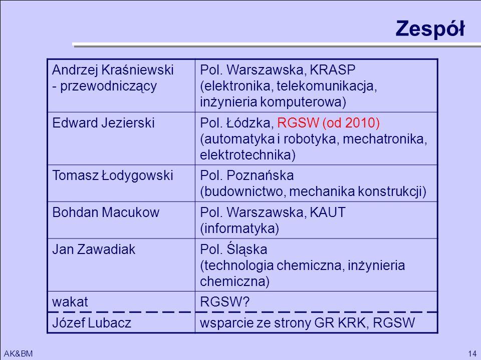 Zespół Andrzej Kraśniewski - przewodniczący Pol. Warszawska, KRASP