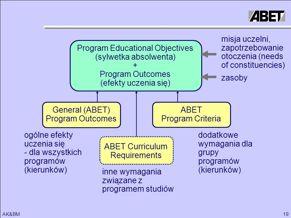 otoczenia (needs of constituencies) Program Educational Objectives