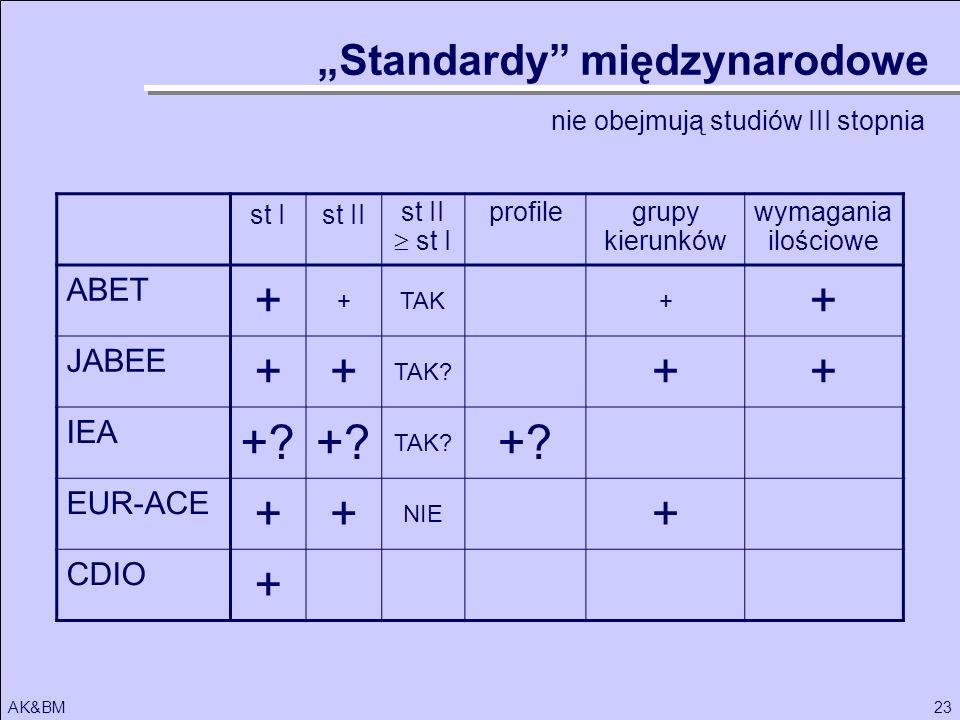 """+ + """"Standardy międzynarodowe ABET JABEE IEA EUR-ACE CDIO"""