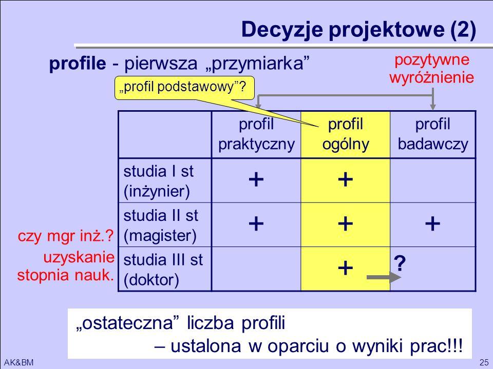 """+ Decyzje projektowe (2) profile - pierwsza """"przymiarka"""