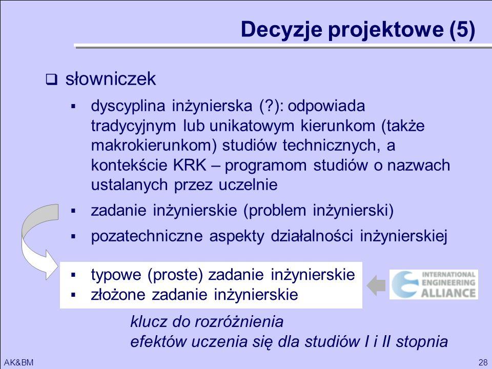 Decyzje projektowe (5) słowniczek