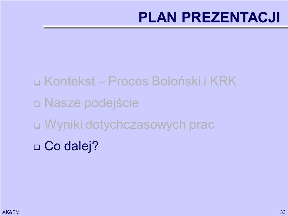 PLAN PREZENTACJI Kontekst – Proces Boloński i KRK Nasze podejście