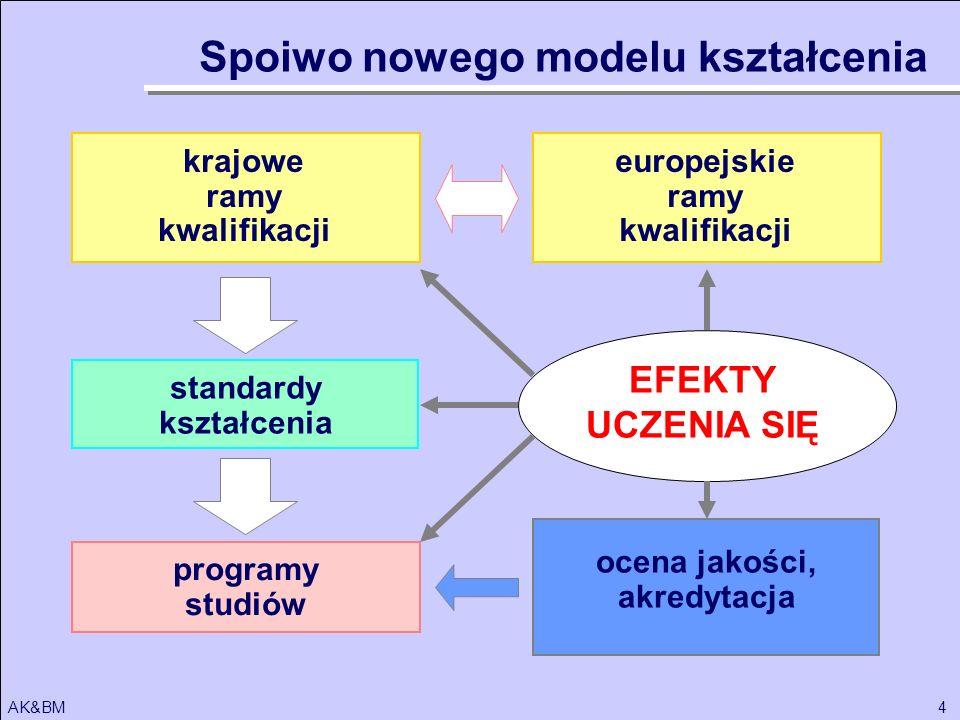 Spoiwo nowego modelu kształcenia