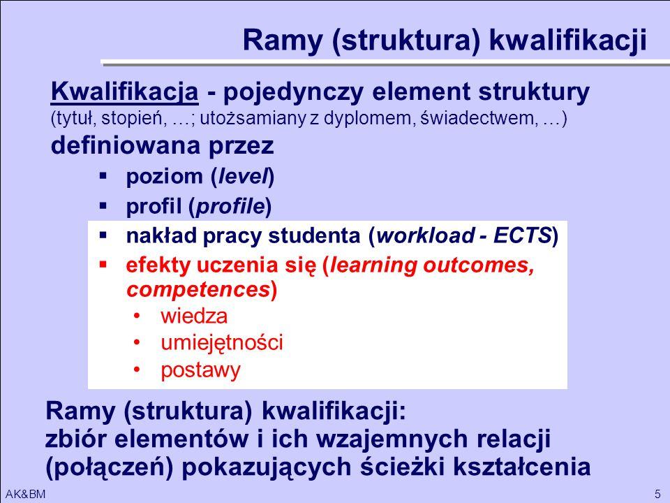 Ramy (struktura) kwalifikacji