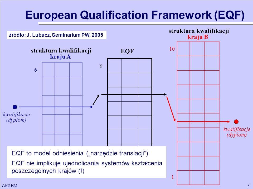 struktura kwalifikacji struktura kwalifikacji