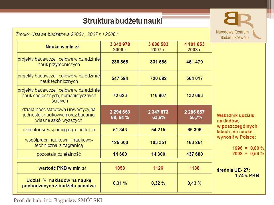 Struktura budżetu nauki