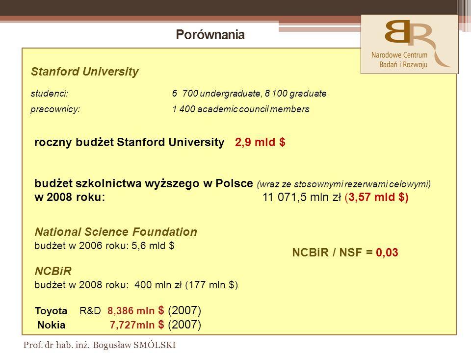 Porównania Stanford University