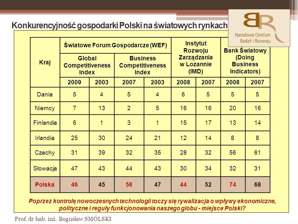 Konkurencyjność gospodarki Polski na światowych rynkach