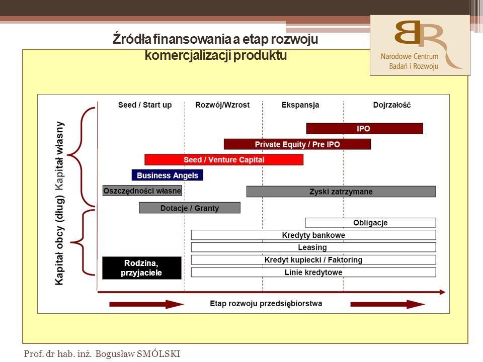 Źródła finansowania a etap rozwoju komercjalizacji produktu