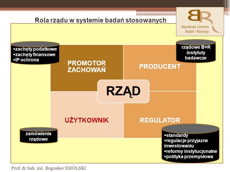 rządowe B+R instytuty badawcze