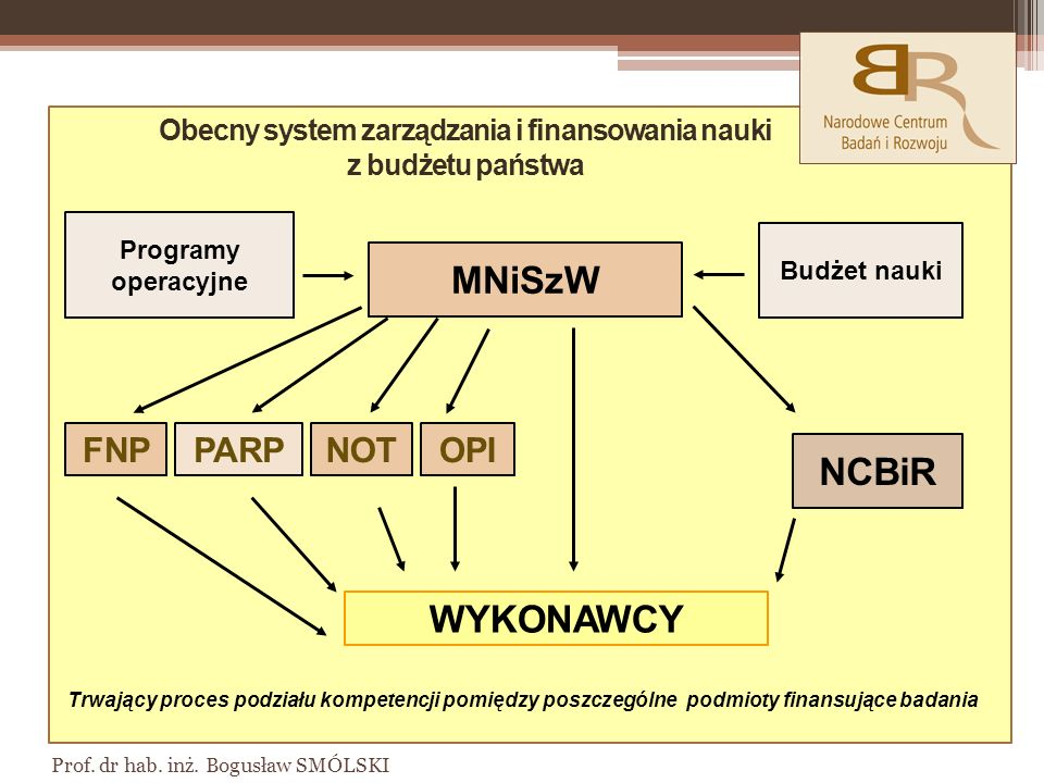 Obecny system zarządzania i finansowania nauki z budżetu państwa