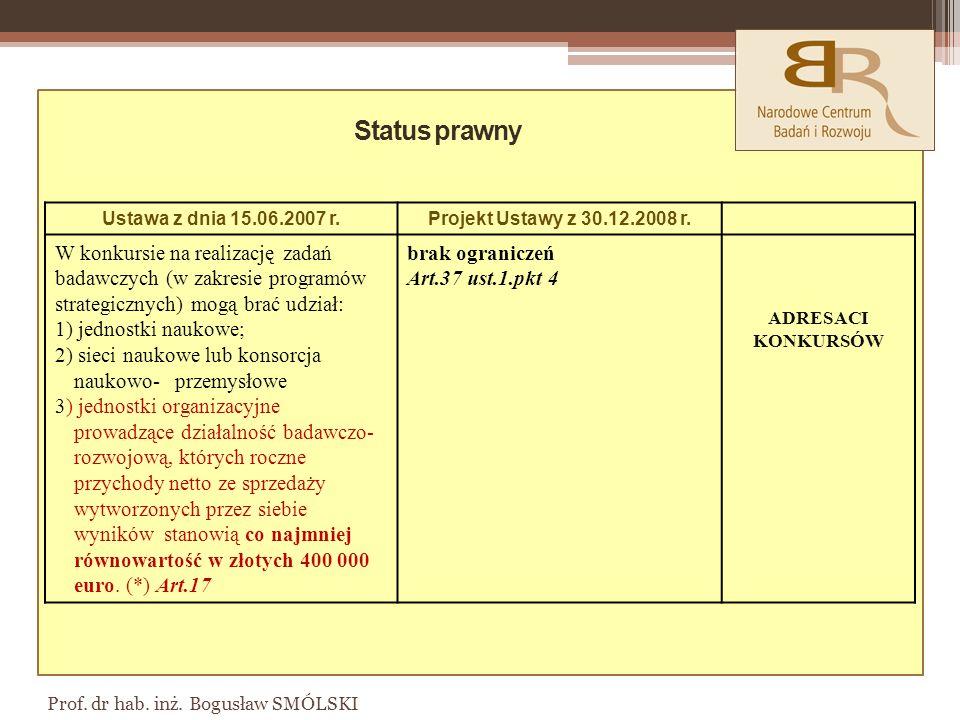 Status prawny Ustawa z dnia 15.06.2007 r. Projekt Ustawy z 30.12.2008 r.