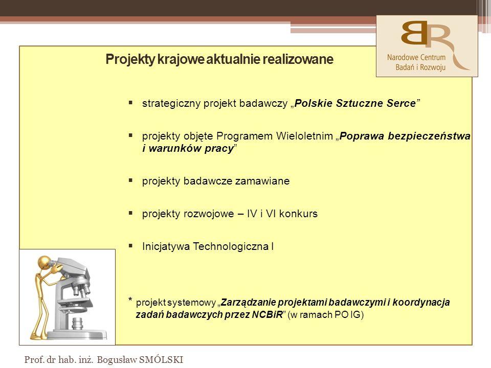 Projekty krajowe aktualnie realizowane