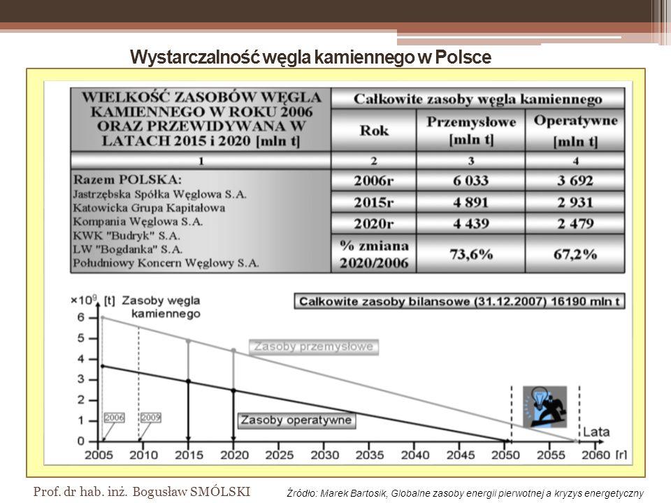 Wystarczalność węgla kamiennego w Polsce
